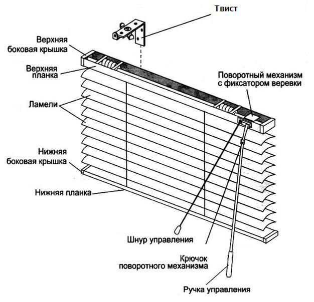 Чтобы правильно установить жалюзи к стене или потолку нужно произвести следующие действия